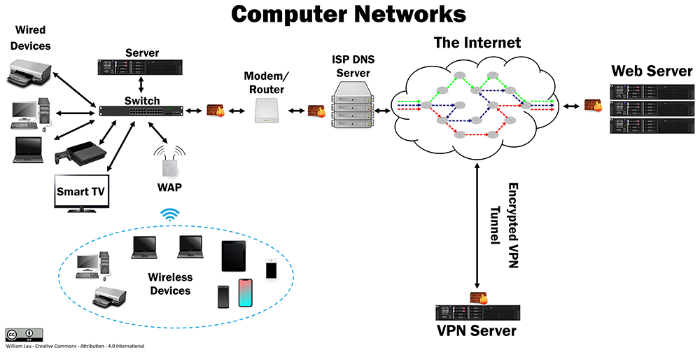 Computer Networks Poster