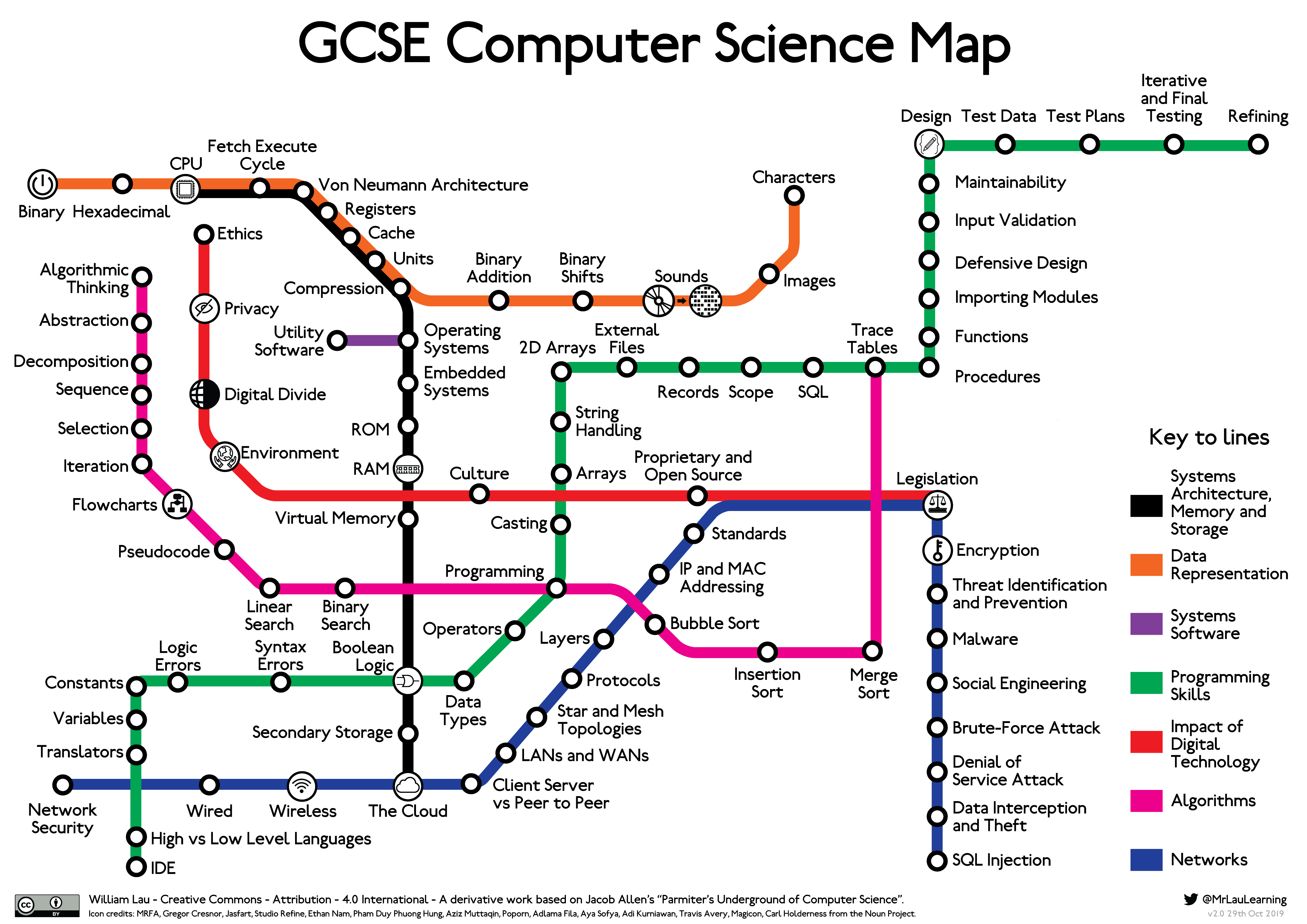 GCSE Computer Science Underground Map
