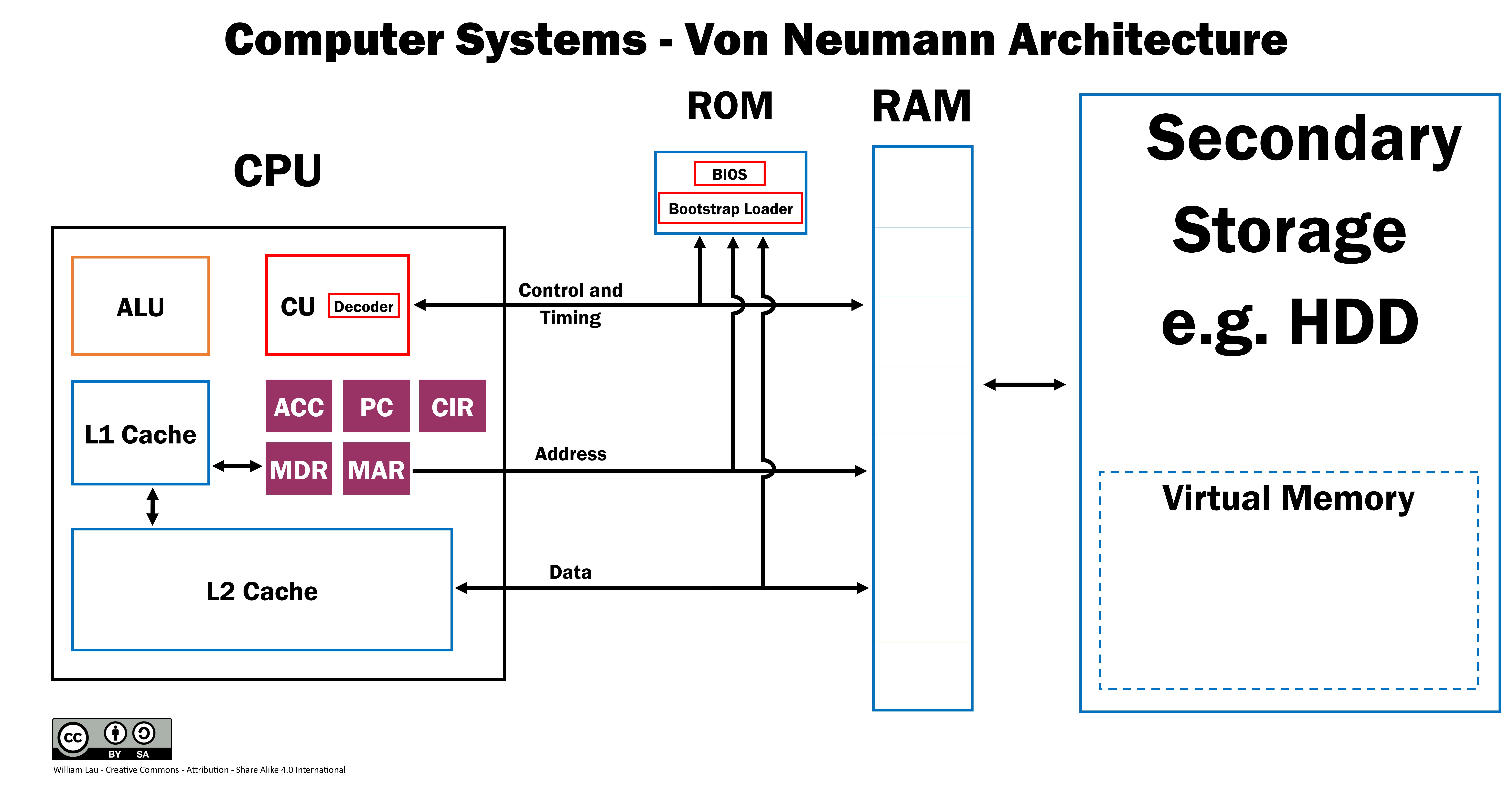 Computer Systems Von Neumann Architecture Poster